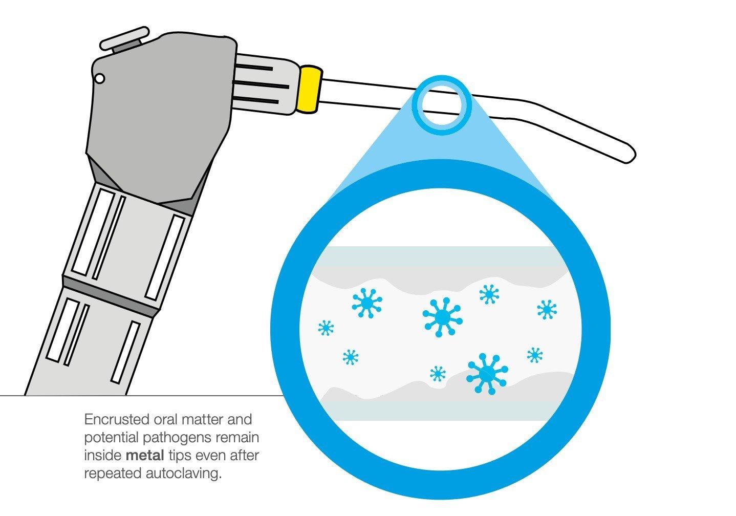 pathogens remain in metal syringe tips virtu tips